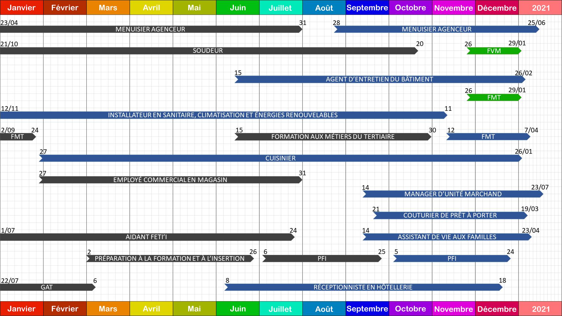Archivé: Planning de Pirae