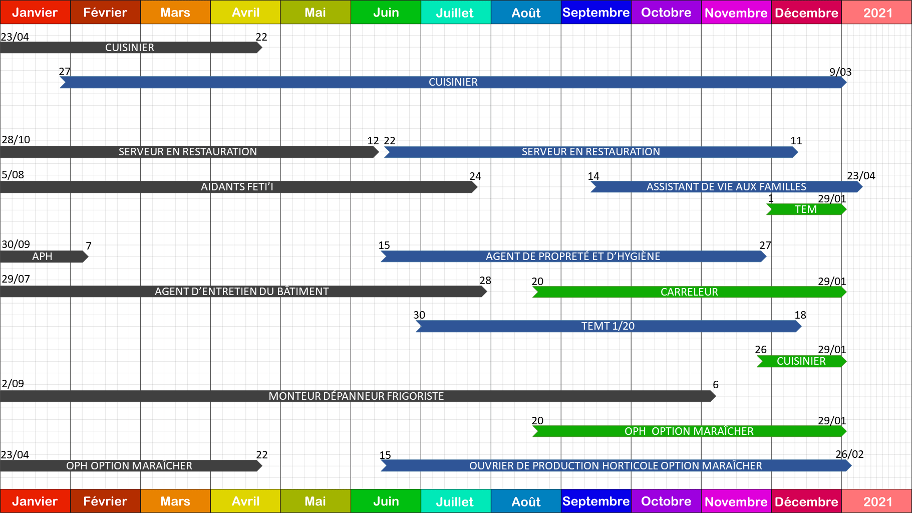 Archivé: Planning de Taravao